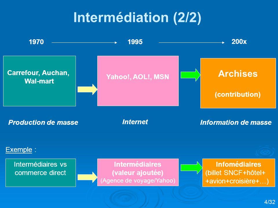 Intermédiation (2/2) Archises 1970 1995 200x Carrefour, Auchan,