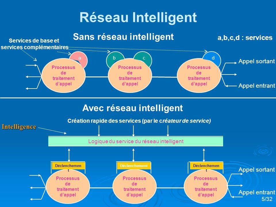 Réseau Intelligent Sans réseau intelligent Avec réseau intelligent