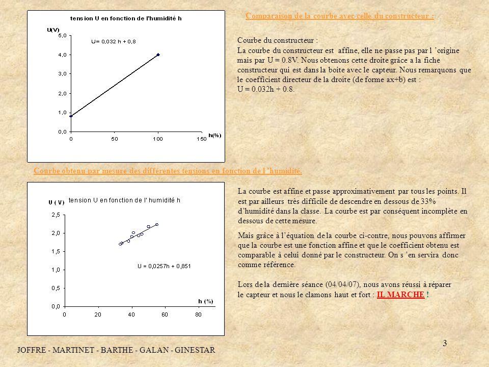 Comparaison de la courbe avec celle du constructeur :