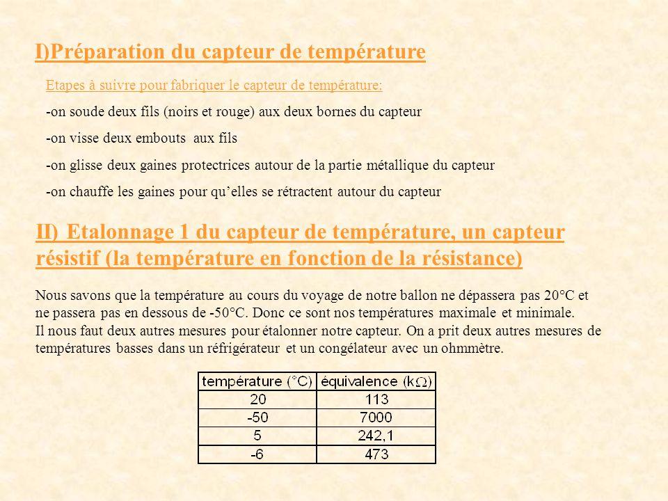 I)Préparation du capteur de température