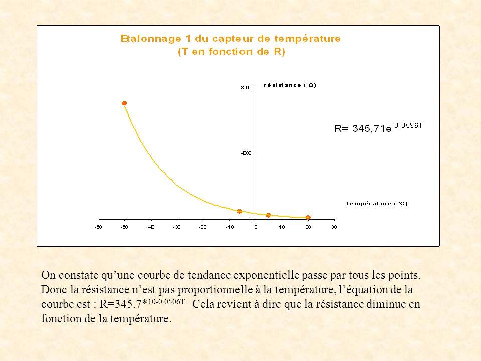 On constate qu'une courbe de tendance exponentielle passe par tous les points.