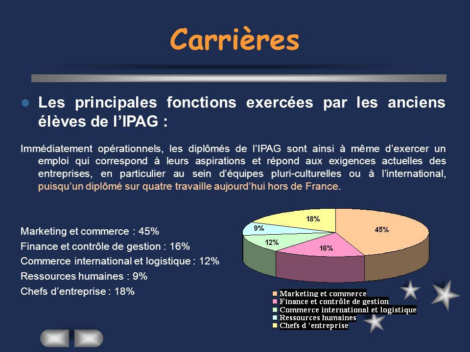 Carrières Les principales fonctions exercées par les anciens élèves de l'IPAG :