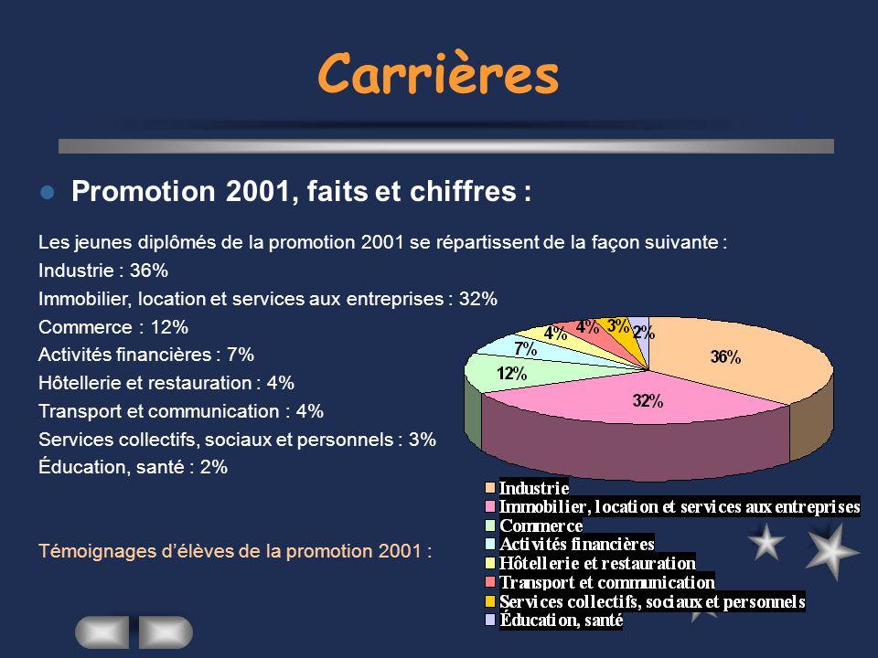 Carrières Promotion 2001, faits et chiffres :