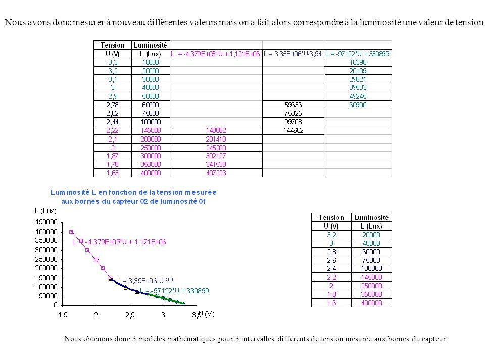 Nous avons donc mesurer à nouveau différentes valeurs mais on a fait alors correspondre à la luminosité une valeur de tension