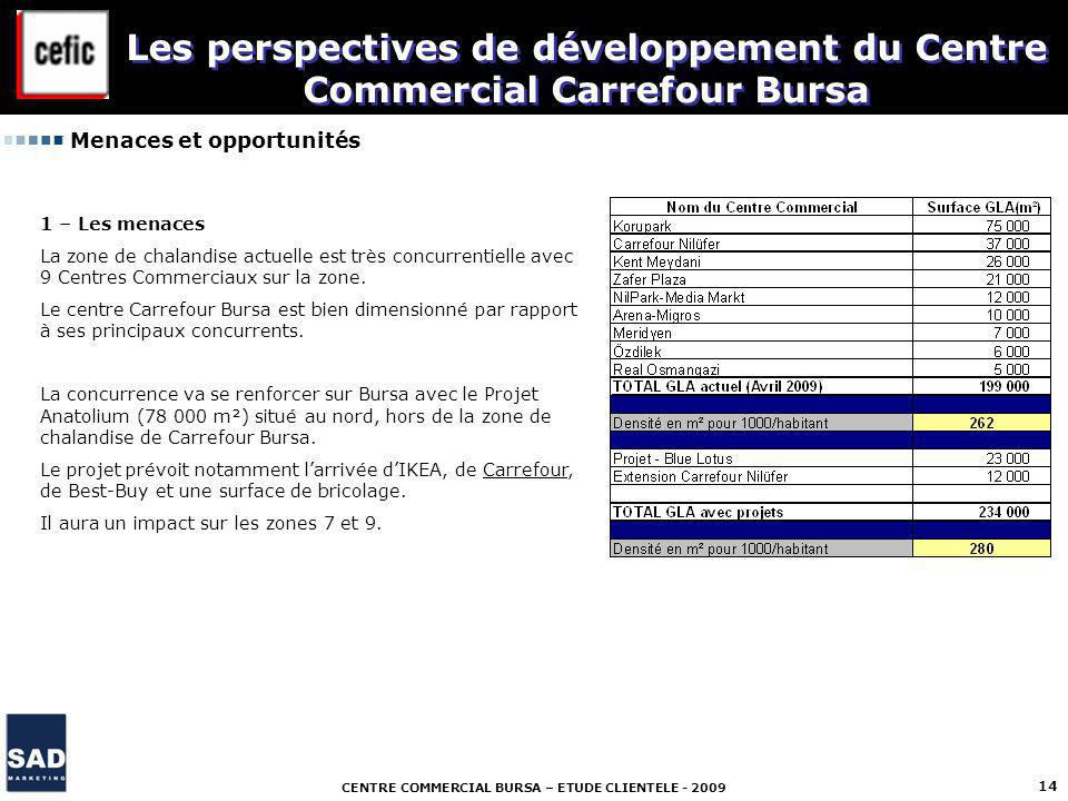 Les perspectives de développement du Centre Commercial Carrefour Bursa
