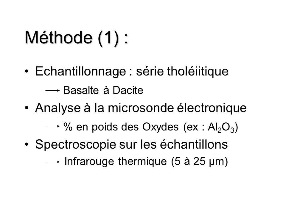 Méthode (1) : Echantillonnage : série tholéiitique Basalte à Dacite