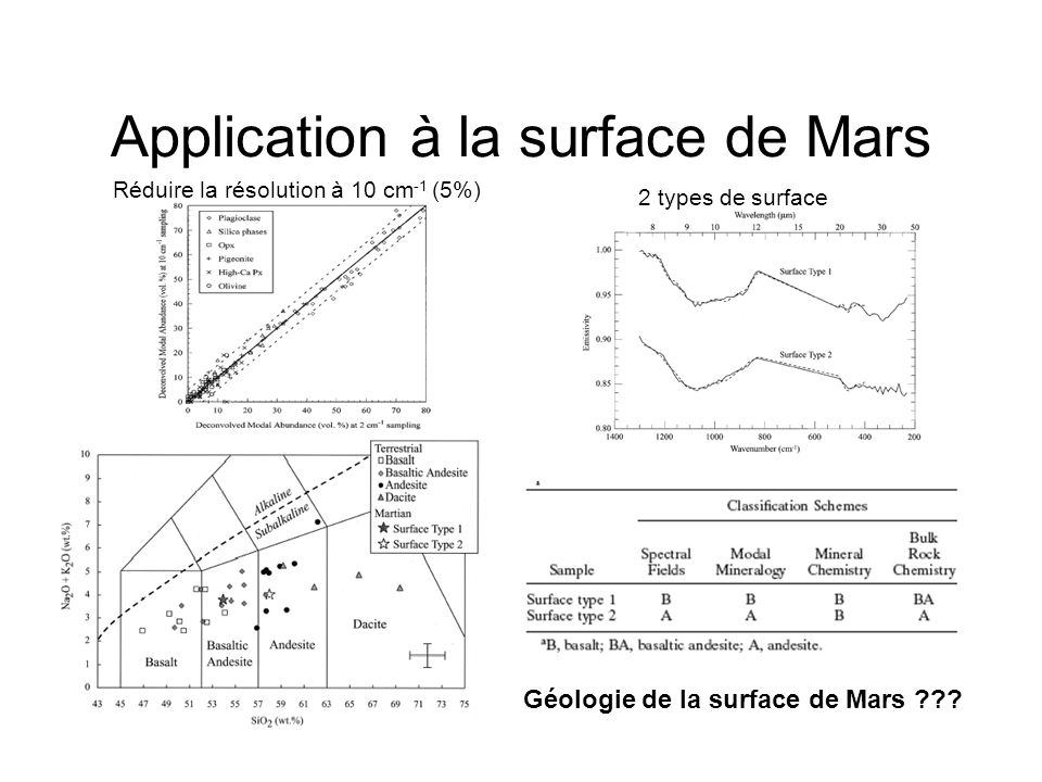 Application à la surface de Mars