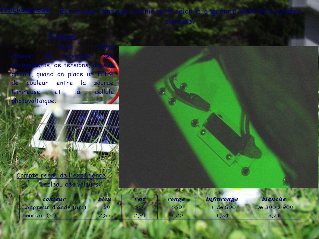 Problématique: Est-ce que l énergie fournie varie selon la longueur d onde de la lumière envoyée
