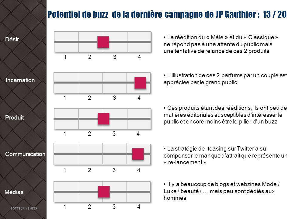 Potentiel de buzz de la dernière campagne de JP Gauthier : 13 / 20