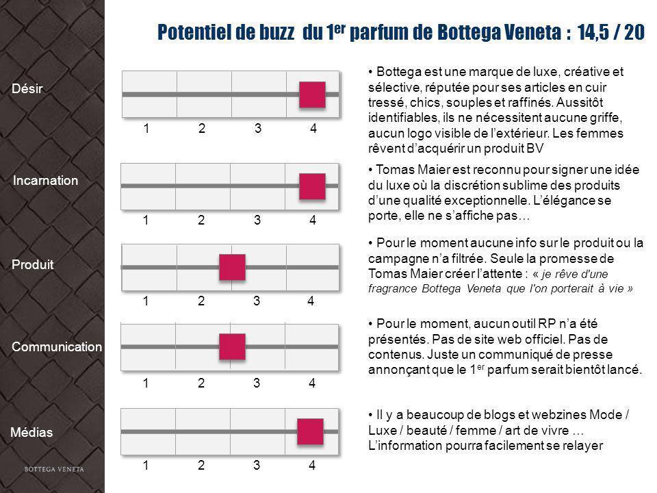 Potentiel de buzz du 1er parfum de Bottega Veneta : 14,5 / 20