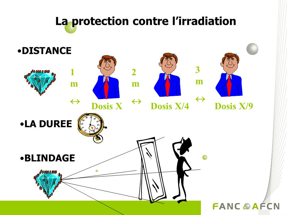 La protection contre l'irradiation