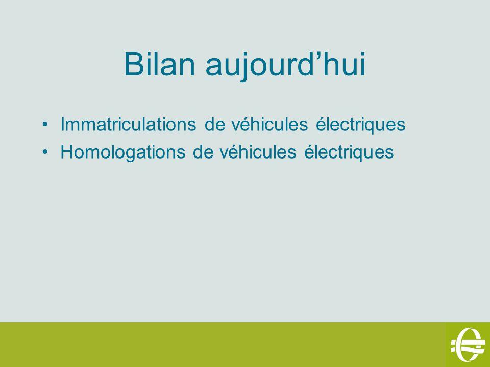 Bilan aujourd'hui Immatriculations de véhicules électriques