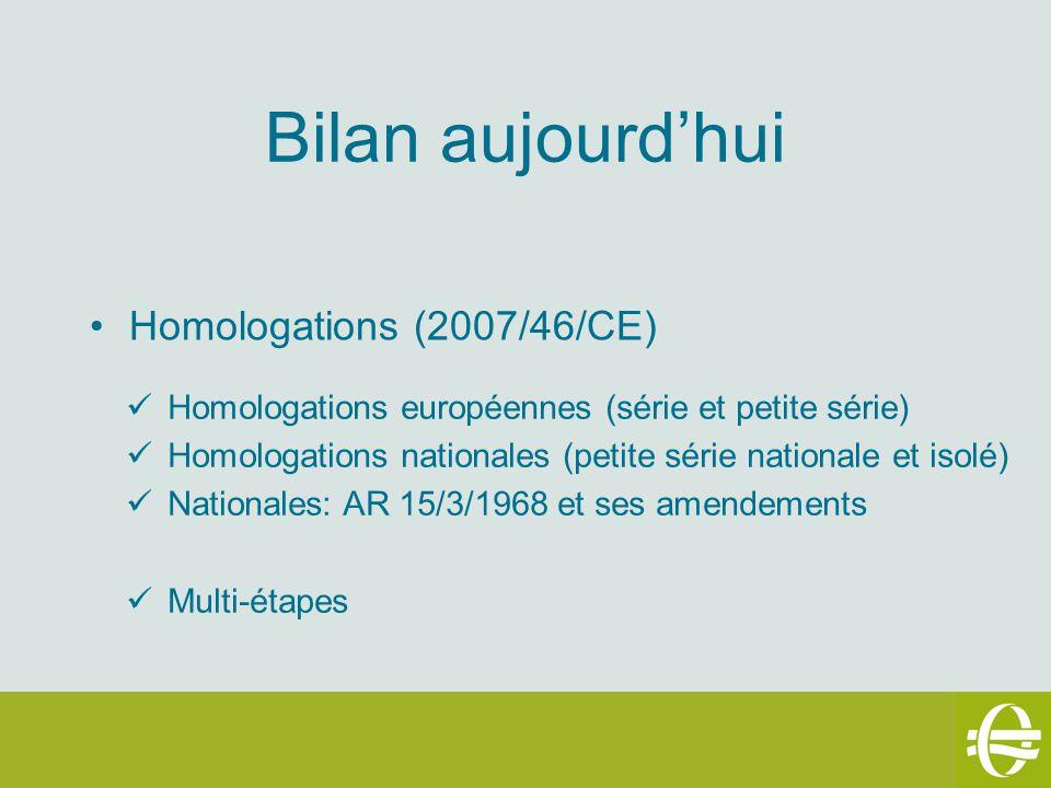 Bilan aujourd'hui Homologations (2007/46/CE)