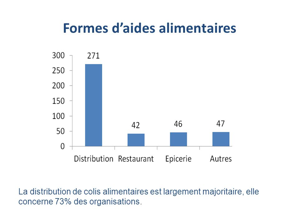 Formes d'aides alimentaires