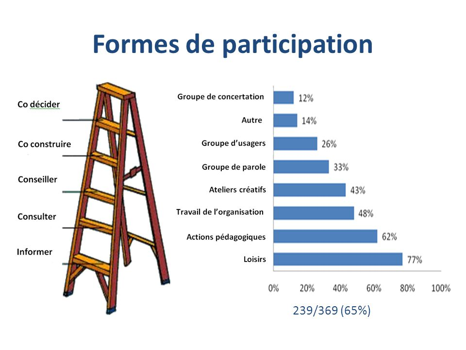 Formes de participation