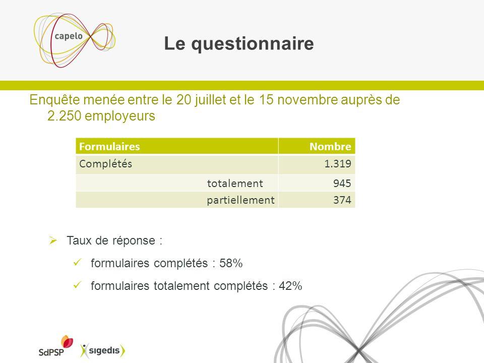 Le questionnaire Enquête menée entre le 20 juillet et le 15 novembre auprès de 2.250 employeurs. Formulaires.