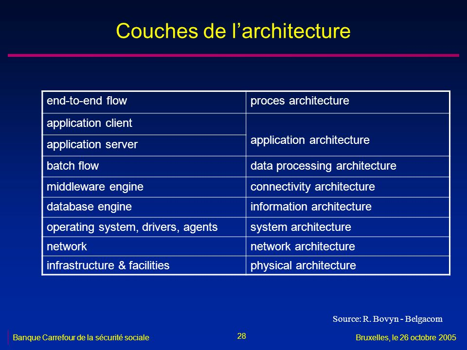 Couches de l'architecture