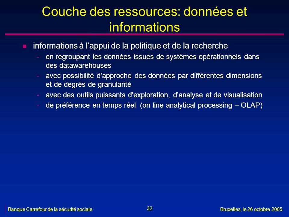Couche des ressources: données et informations