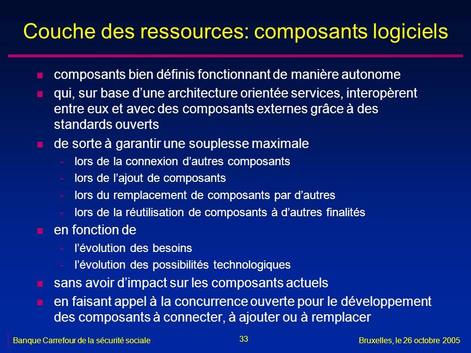 Couche des ressources: composants logiciels