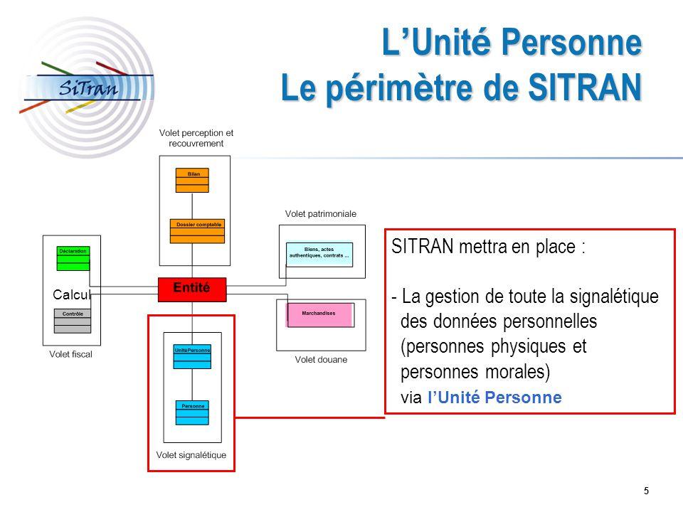 L'Unité Personne Le périmètre de SITRAN