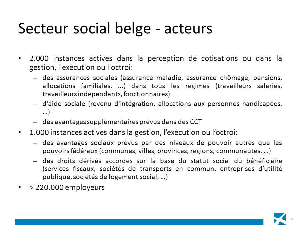 Secteur social belge - acteurs