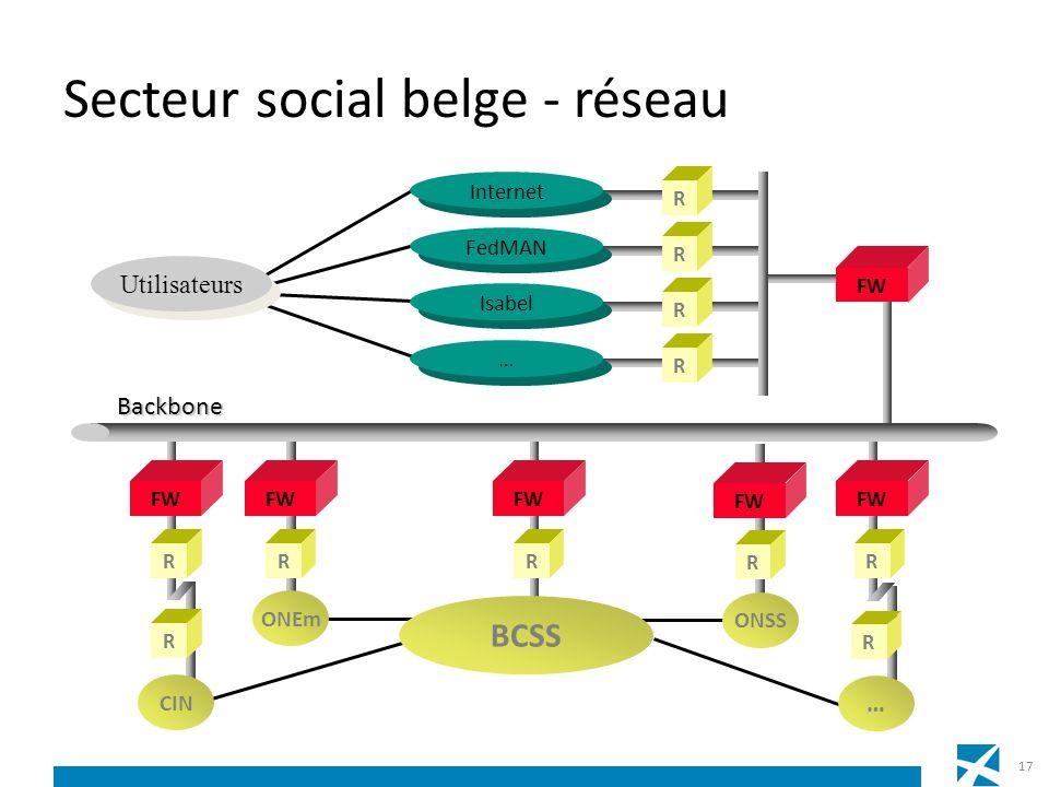 Secteur social belge - réseau