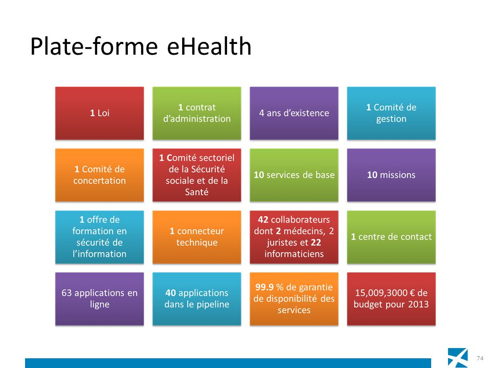 Plate-forme eHealth