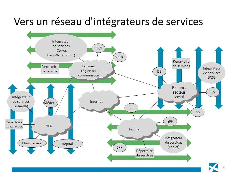 Vers un réseau d intégrateurs de services