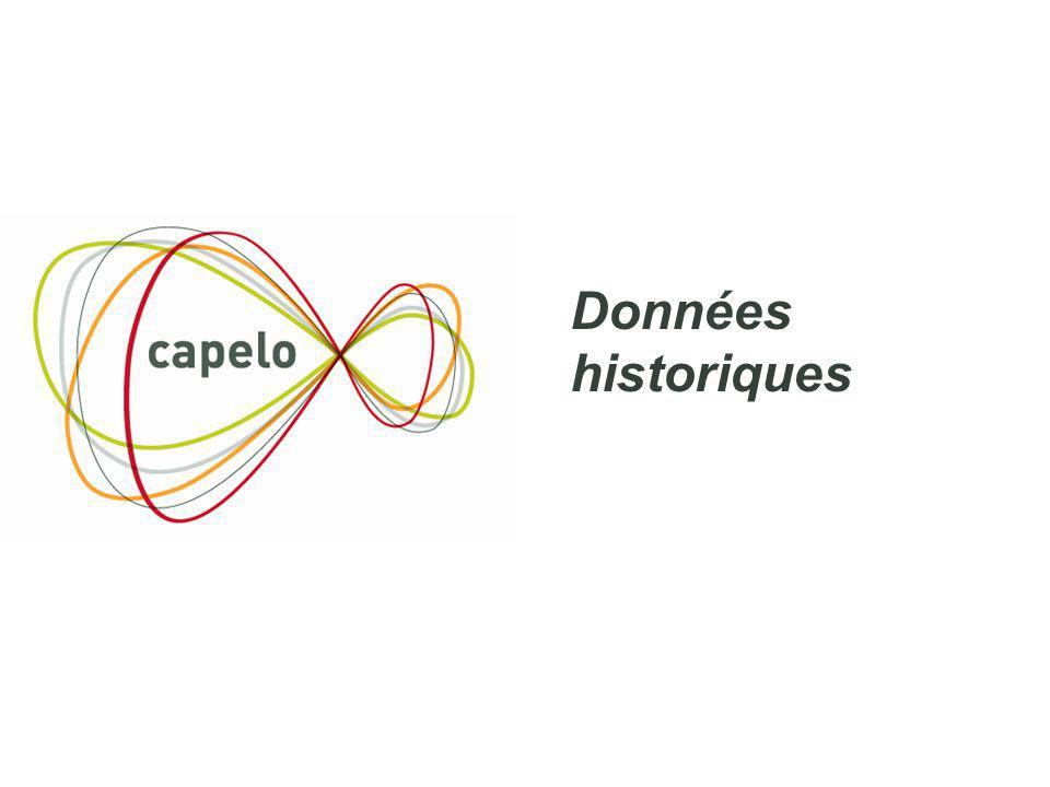 Données historiques