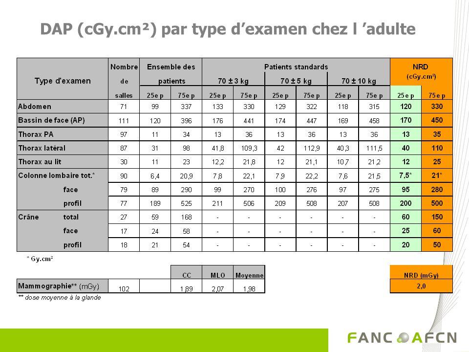 DAP (cGy.cm²) par type d'examen chez l 'adulte