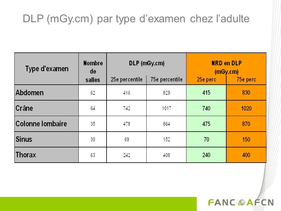 DLP (mGy.cm) par type d'examen chez l'adulte