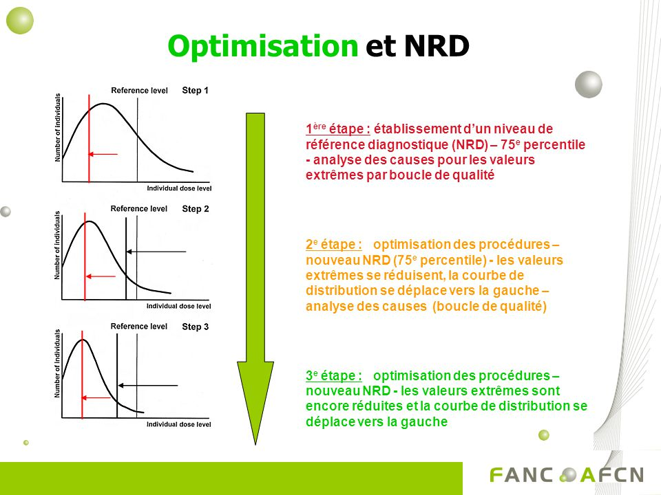 Optimisation et NRD