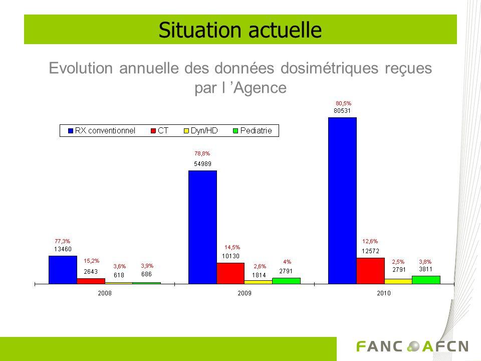 Evolution annuelle des données dosimétriques reçues par l 'Agence