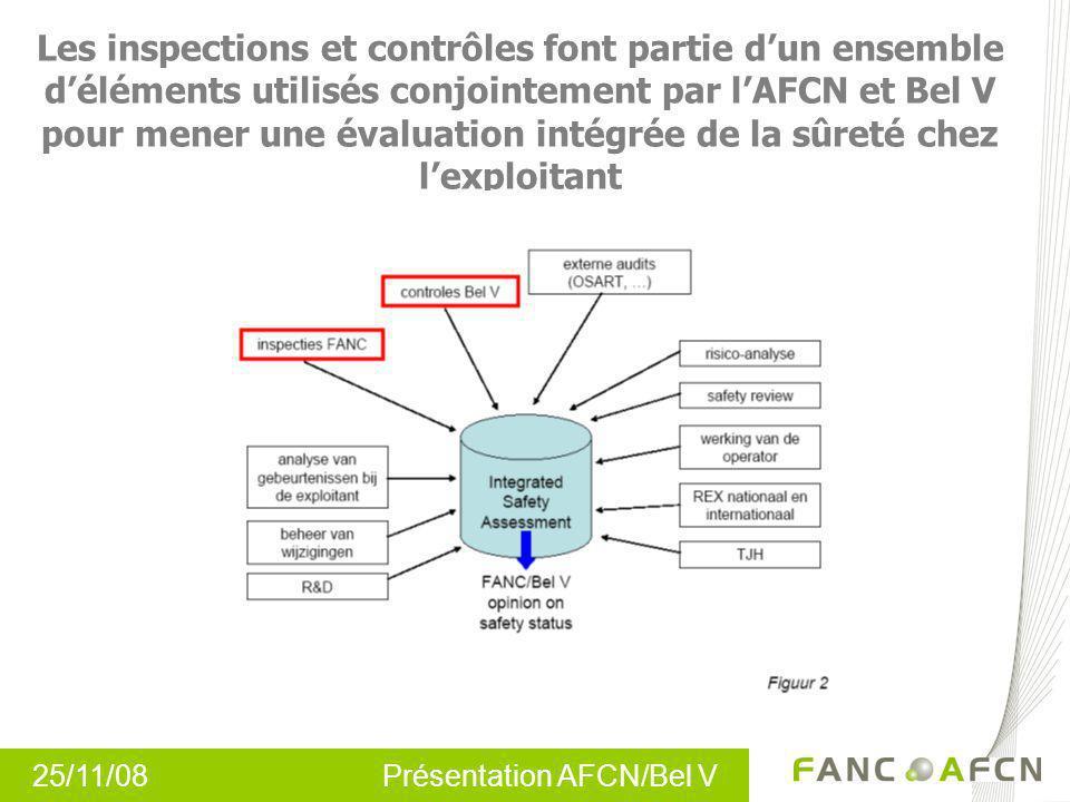 Les inspections et contrôles font partie d'un ensemble d'éléments utilisés conjointement par l'AFCN et Bel V pour mener une évaluation intégrée de la sûreté chez l'exploitant