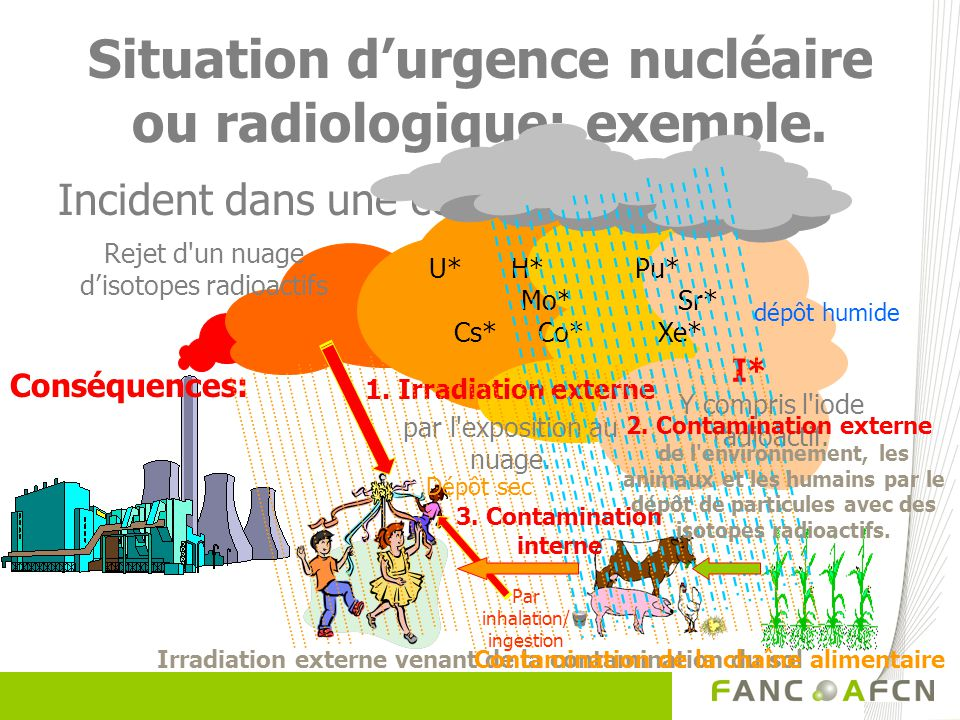 Situation d'urgence nucléaire ou radiologique: exemple.