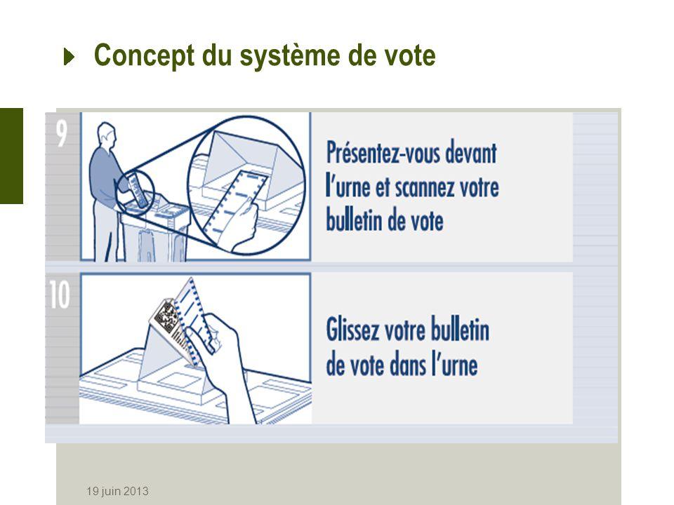 Concept du système de vote