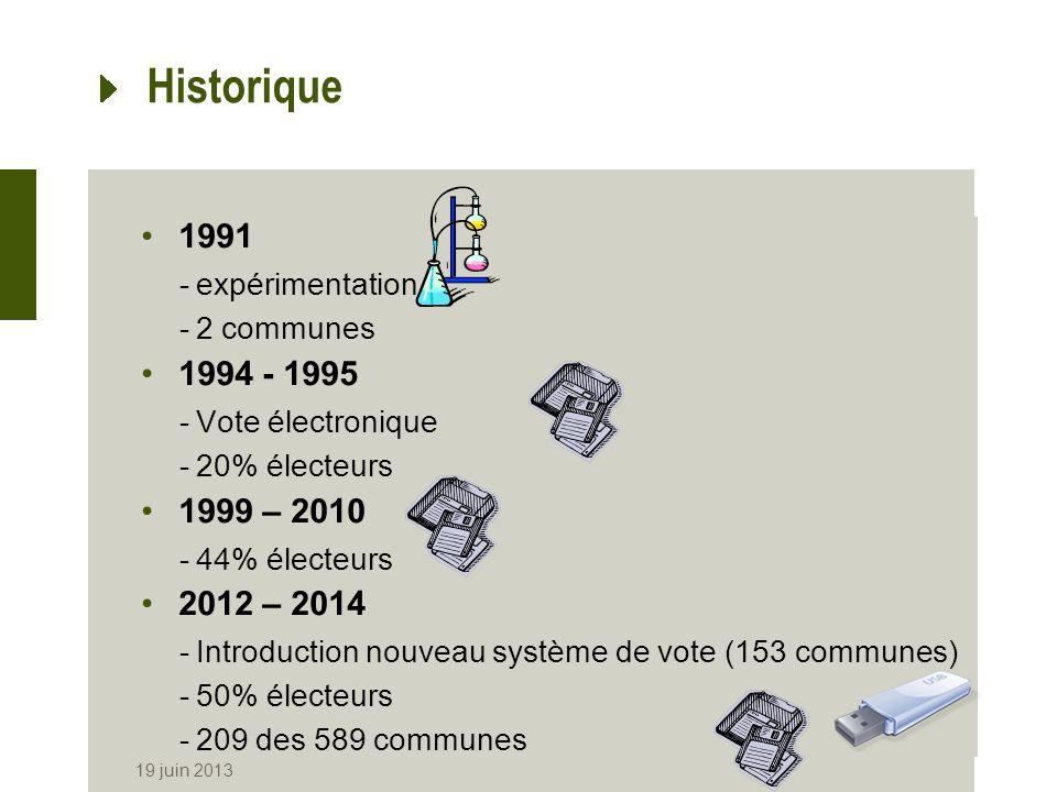 Historique 1991 1994 - 1995 1999 – 2010 2012 – 2014 expérimentation