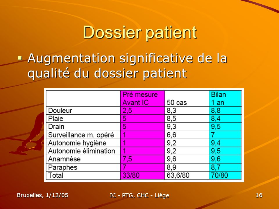 Dossier patient Augmentation significative de la qualité du dossier patient.