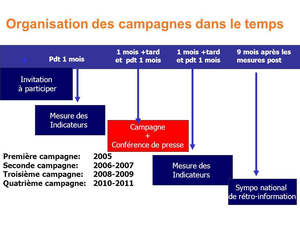 Organisation des campagnes dans le temps