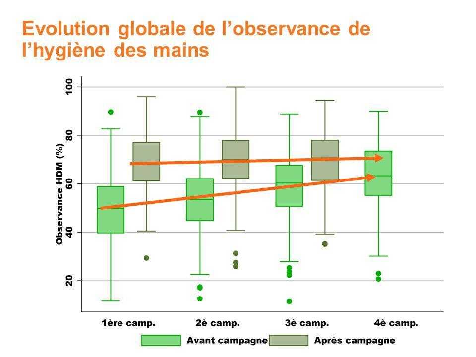 Evolution globale de l'observance de l'hygiène des mains