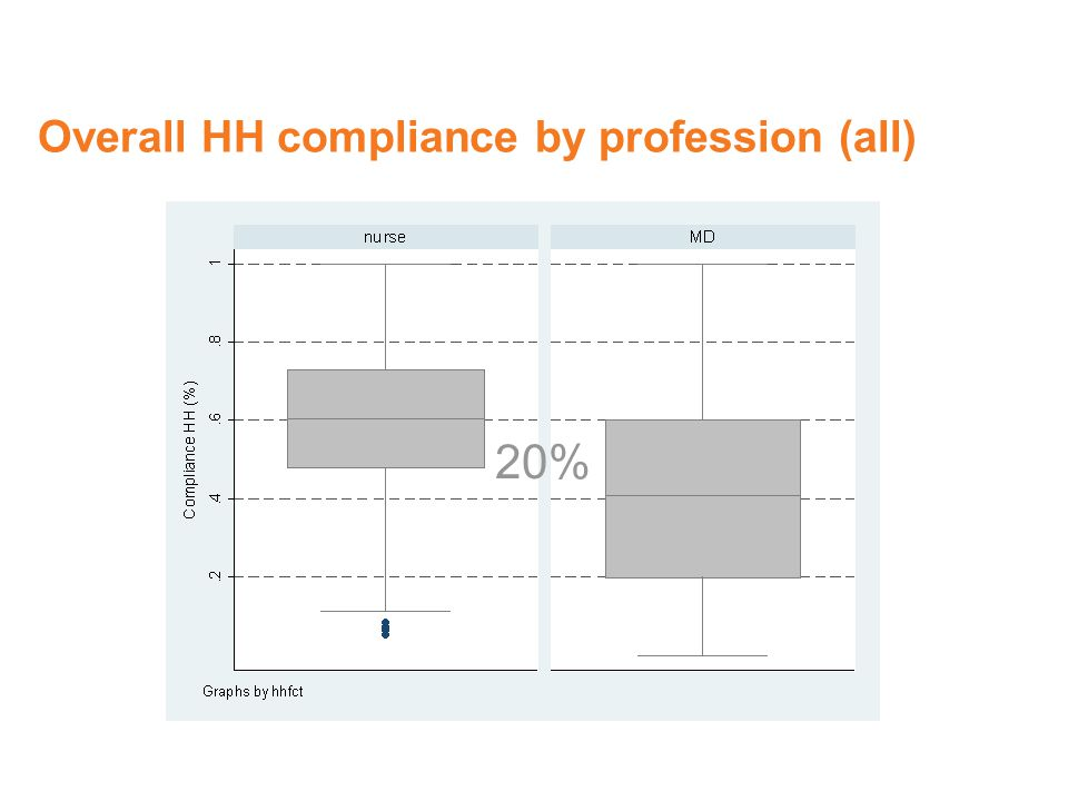 Overall HH compliance by profession (all)