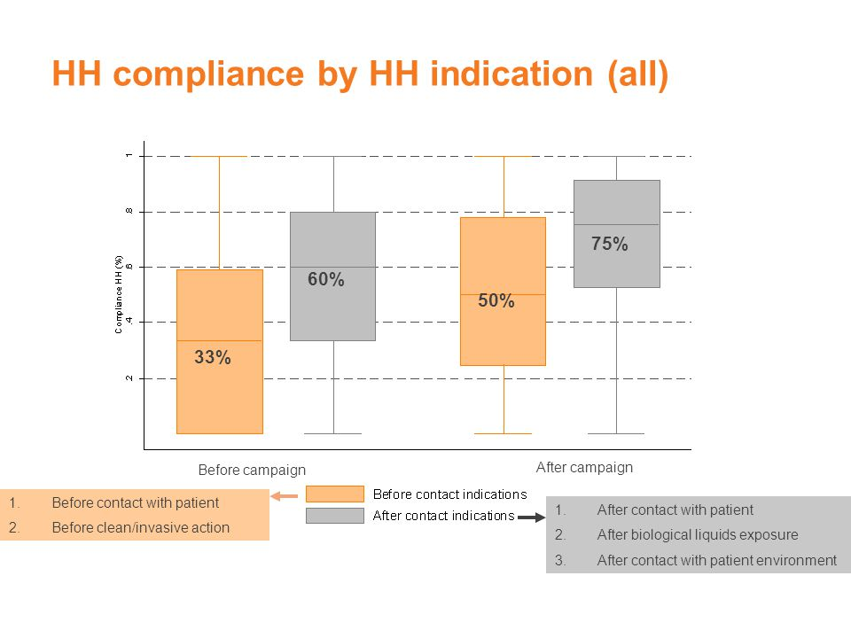 HH compliance by HH indication (all)