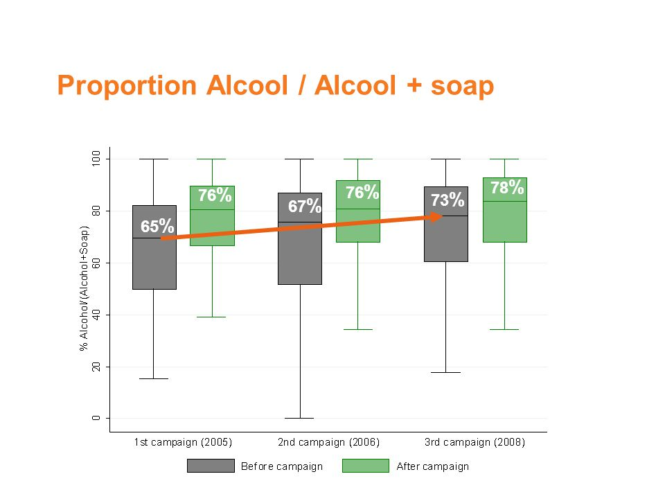 Proportion Alcool / Alcool + soap