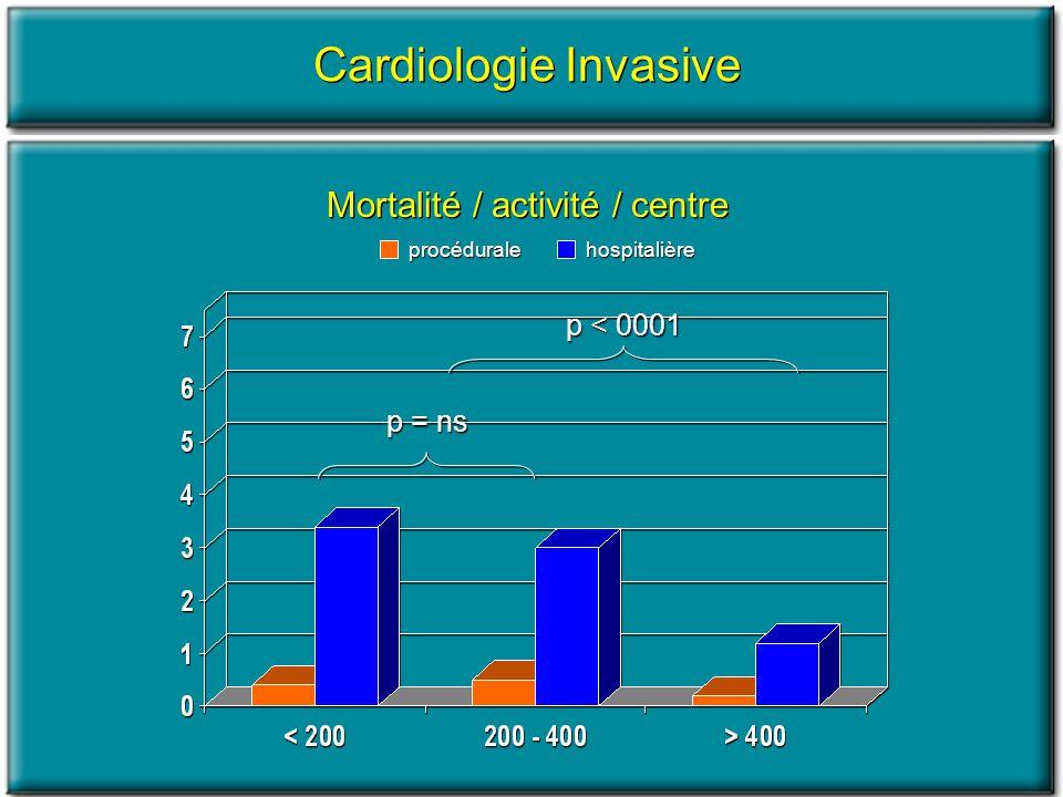Mortalité / activité / centre