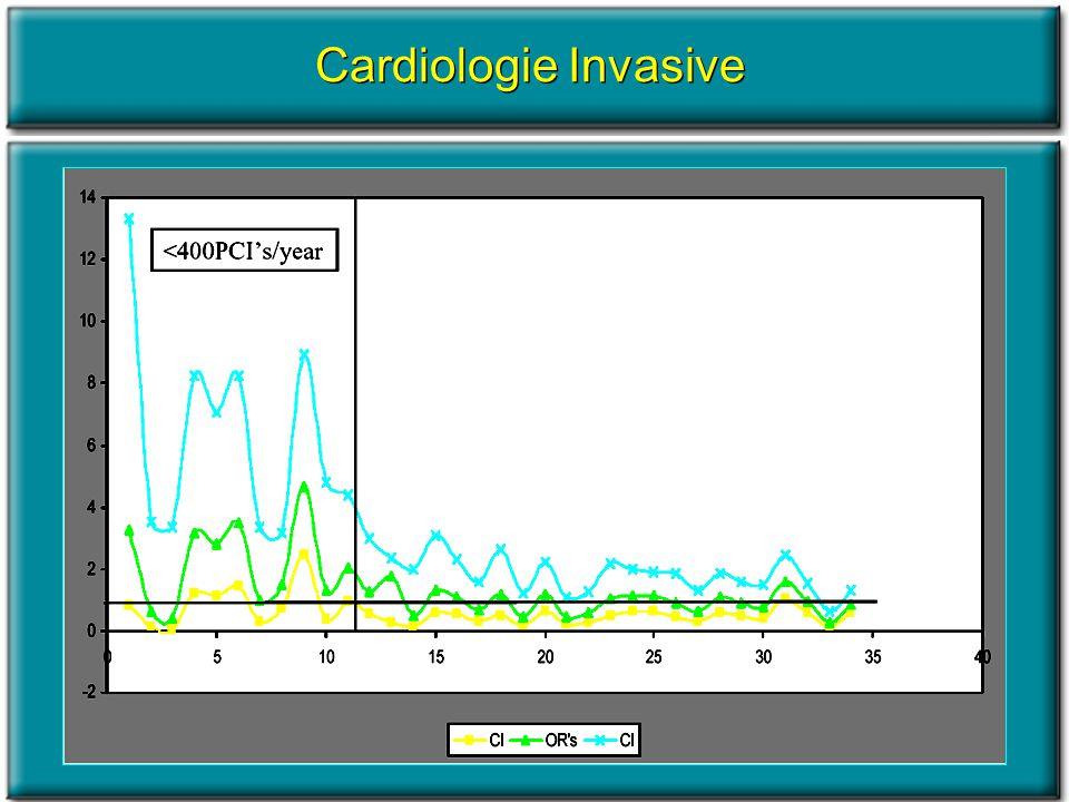Cardiologie Invasive
