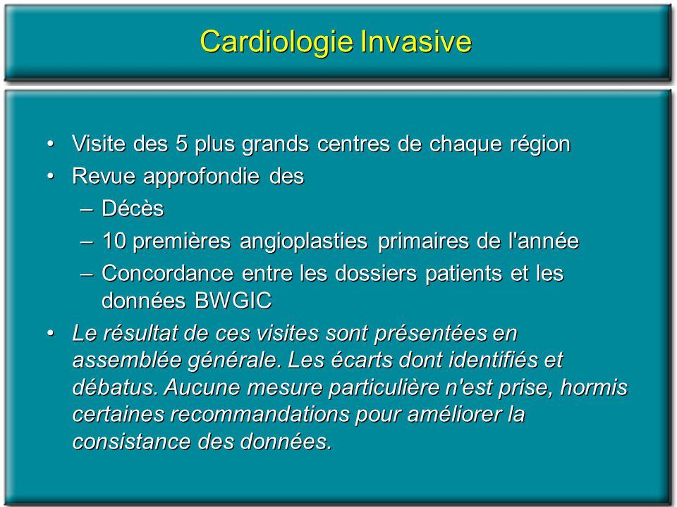 Cardiologie Invasive Visite des 5 plus grands centres de chaque région