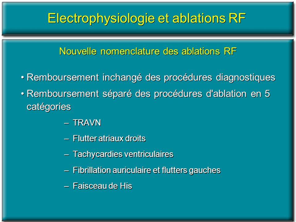 Electrophysiologie et ablations RF