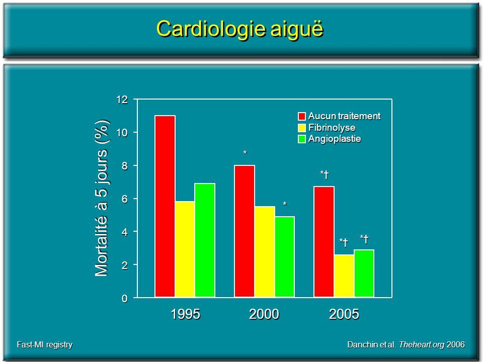 Cardiologie aiguë Mortalité à 5 jours (%) 1995 2000 2005 12 10 8 6 4 2
