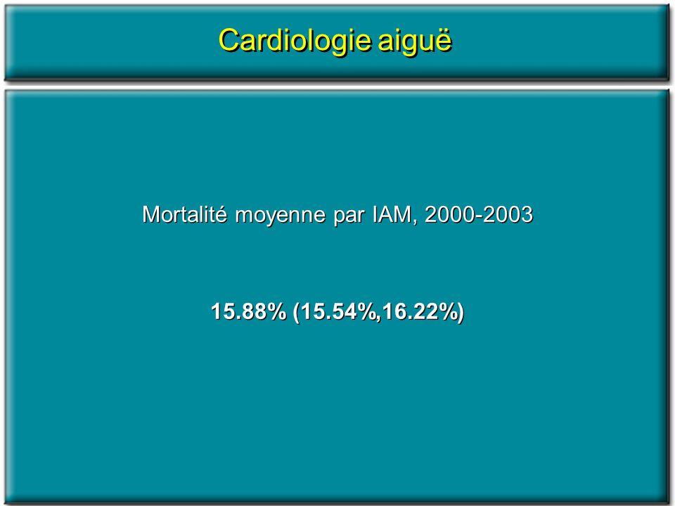 Mortalité moyenne par IAM, 2000-2003