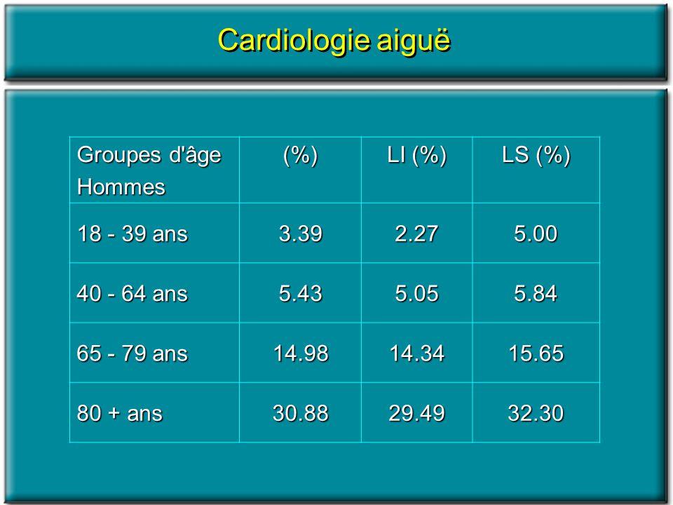 Cardiologie aiguë Groupes d âge Hommes (%) LI (%) LS (%) 18 - 39 ans